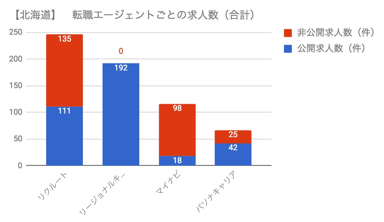 北海道の転職エージェント毎の求人数