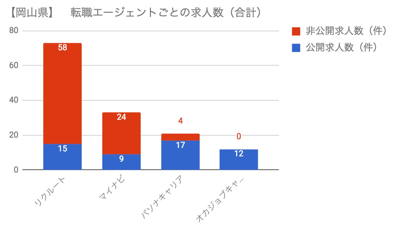 岡山県の転職エージェント毎の求人数
