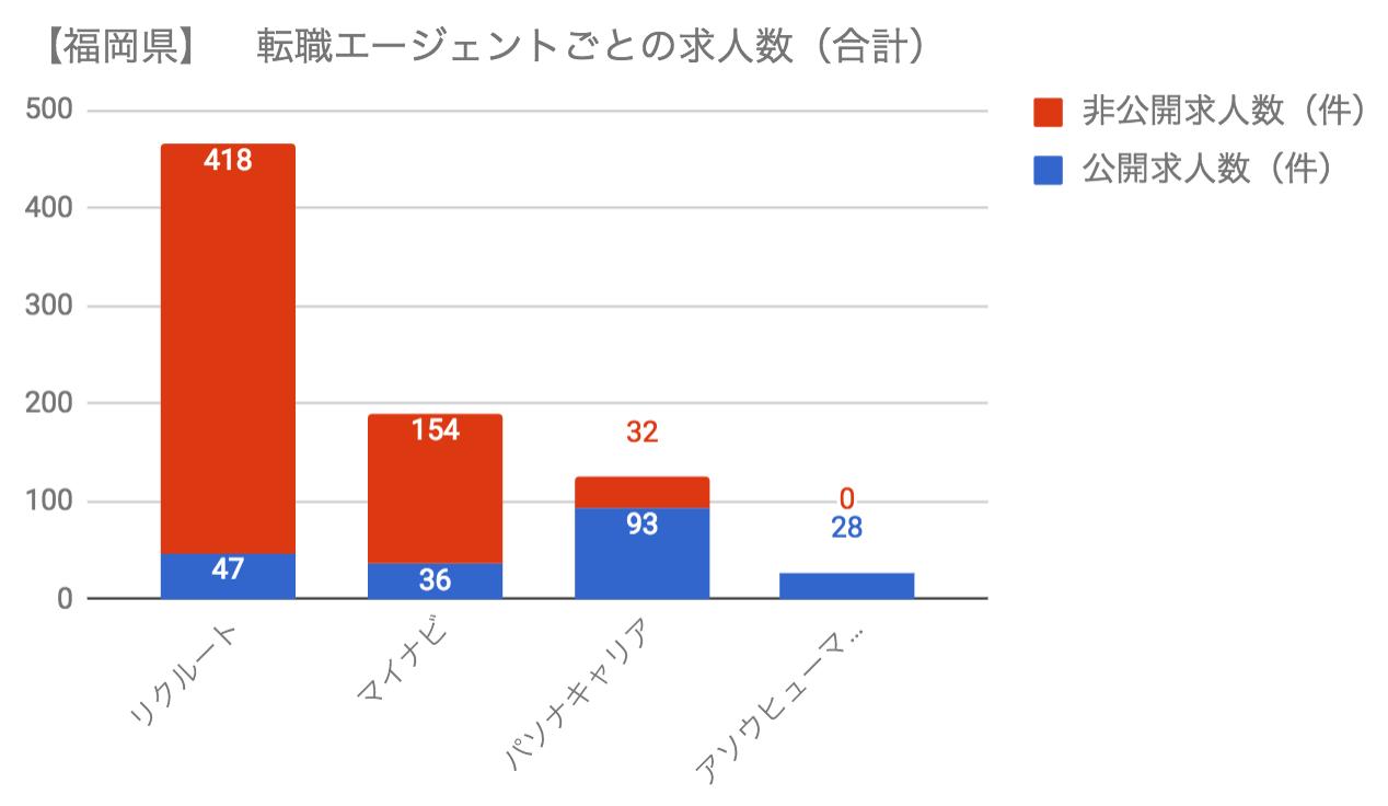 福岡のSE転職エージェント毎の求人数