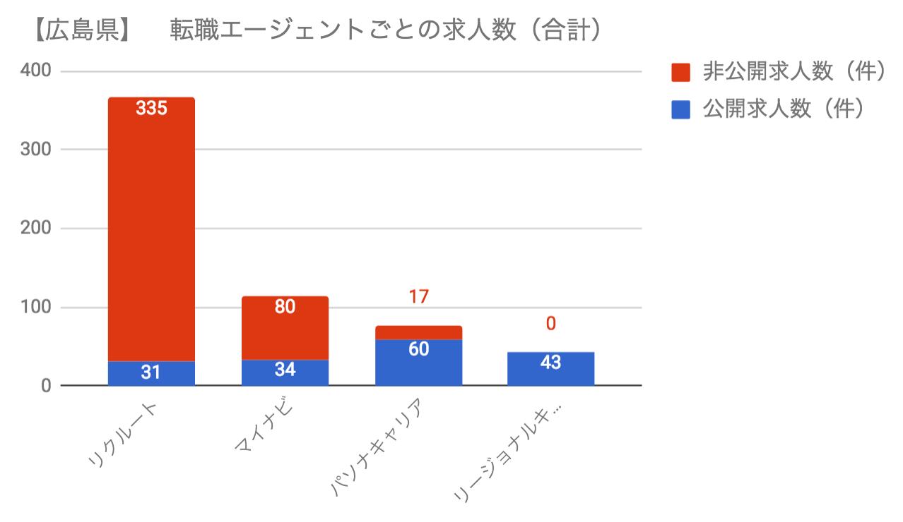 広島のエージェント毎の求人数