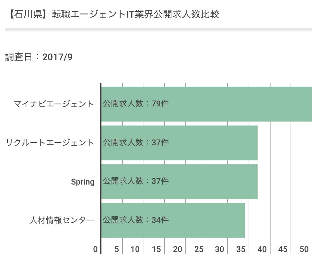 石川県のエージェント毎の公開求人数