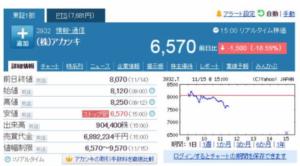 11月14日のアカツキの株価