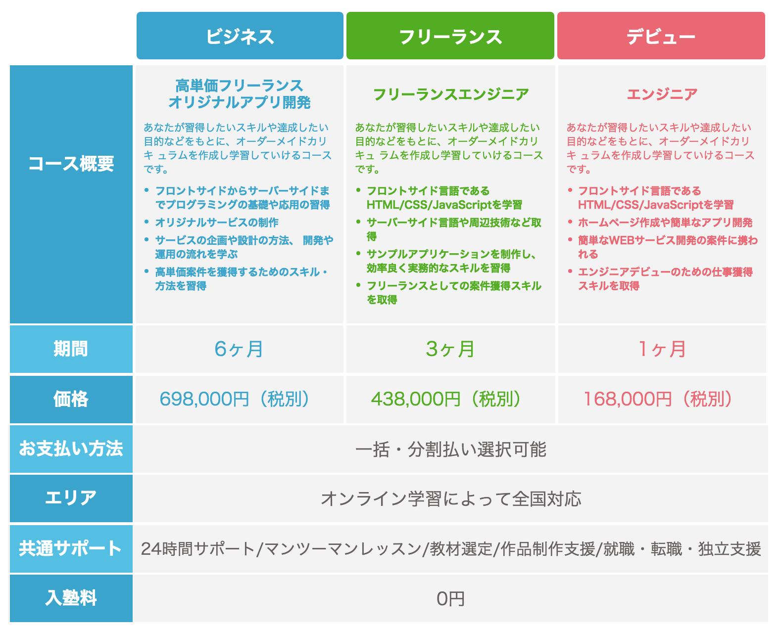 侍エンジニア塾-コース料金表
